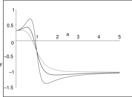 Plots of equation of state parameters