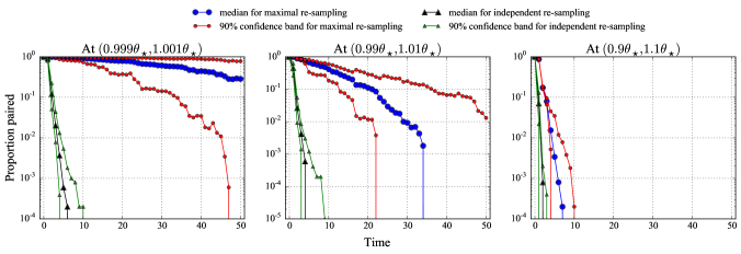 Proportion of particles paired for independent and maximal re-sampling in the Ricker model.
