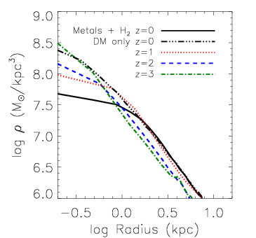 Baryonic effects on CDM halo profiles in cosmological simulations, from Governato et al.(2012).