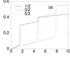 Normalized current versus the normalized voltage for the inline geometry, for a junction of length