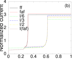 Normalized current versus the normalized voltage for the inline geometry, for the first and second ZFS. The solutions for the first ZFS are the