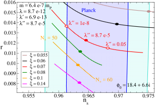 Scalar-to-tensor ratio versus spectral index for several values of the nonminimal coupling