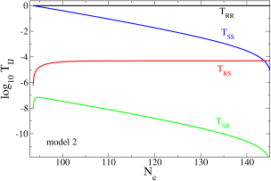 Evolution of transfer matrix elements for the adiabatic and isocurvature perturbations, versus number of