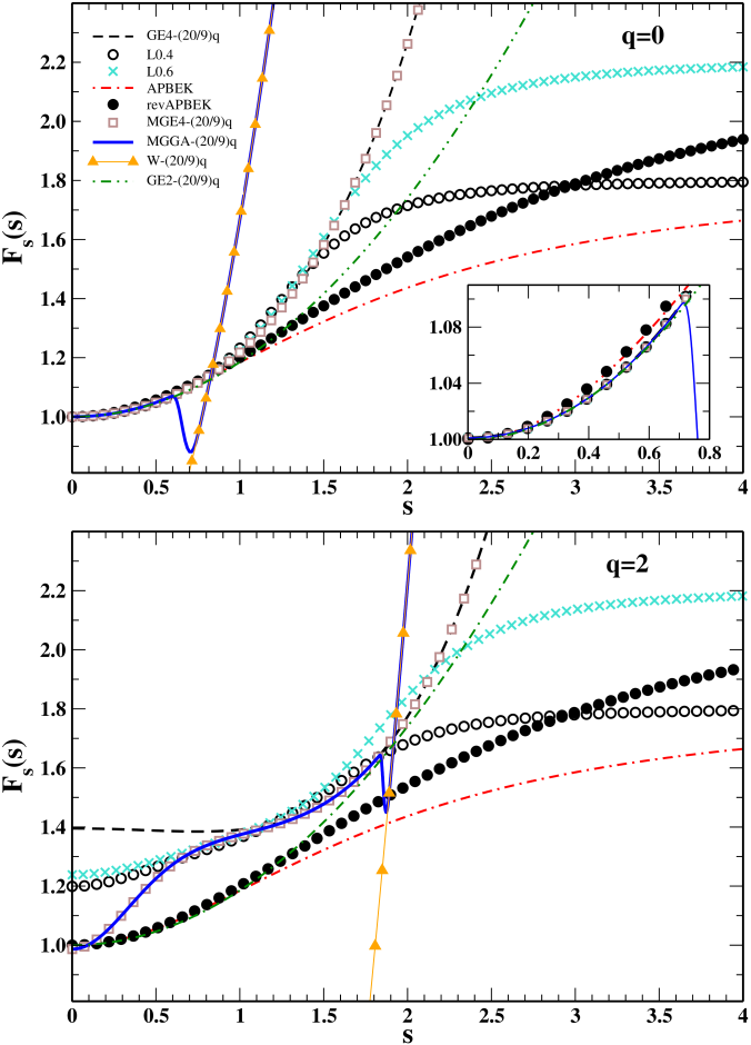 KE enhancement factors for several functionals as functions of the reduced gradient