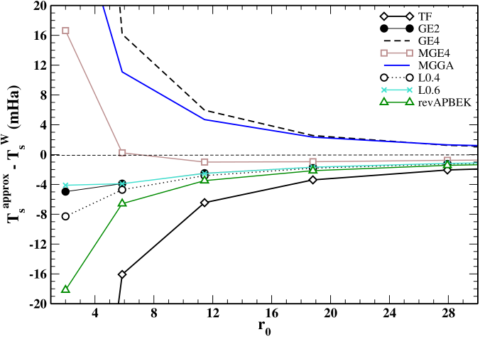 Kinetic energy deviations from the exact values of several KE functionals, versus the classical electron distance in the Hooke atom. The von Weizsäcker KE functional is the exact reference for a two-electron closed-shell system.