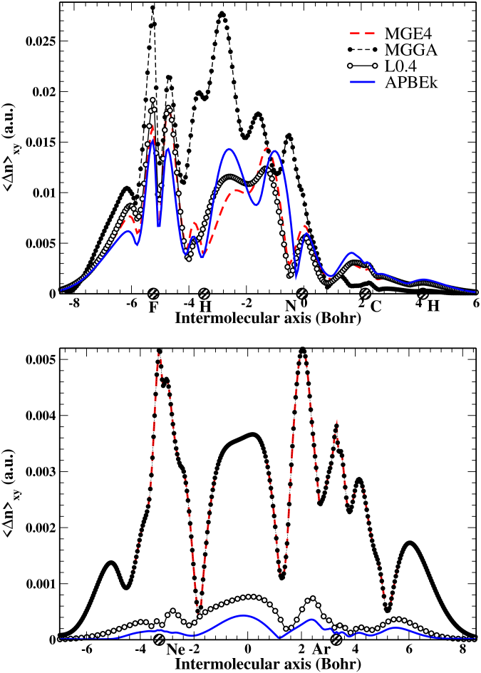 Plane averaged deformation densities obtained from different KE functionals, for the HF-NCH hydrogen-bond complex (upper panel) and the weakly-interacting Ne-Ar dimer. The filled circles on the