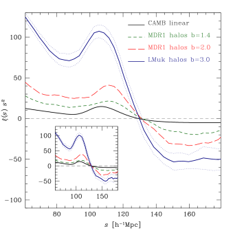 Redshift-space correlation functions at