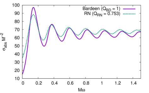 Scalar absorption cross section of the extreme Bardeen BH compared with RN BHs with