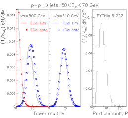Tower multiplicity distributions for forward jets for data compared to full simulations for (left) jets from