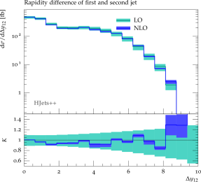 Rapidity difference differential distribution of the leading jets. Cuts are described in the text. The bands correspond to varying