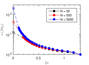 Condition number of the real space mobility tensor