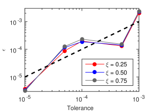 Relative error in the mobility calculation as a function of desired tolerance for different