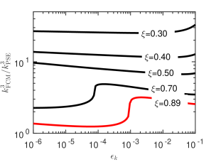 Relative speedup for the wave space sum using the PSE kernel compared to the FCM kernel as a function of truncation error. The red line corresponds to