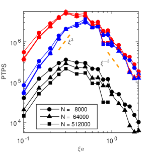 Timing results for calculations on a random suspension of hard spheres (