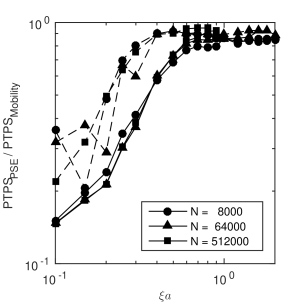 Speed of the stochastic calculation relative to a single mobility evaluation for a random suspension of hard spheres (