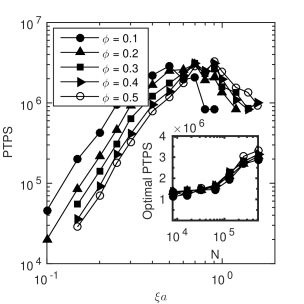 Performance of the PSE algorithm as a function of