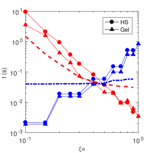 Execution time for real space (red) and wave space (blue) components of the stochastic calculation for hard sphere and gel suspensions of 512,000 particles at
