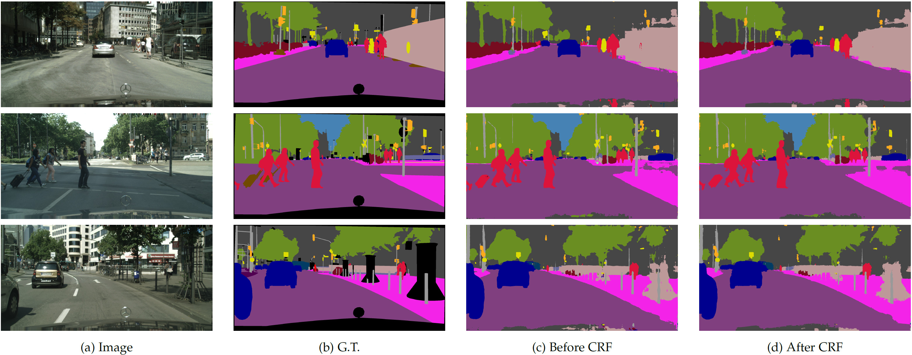 Cityscapes results. Input image, ground-truth, and our DeepLab results before/after CRF.