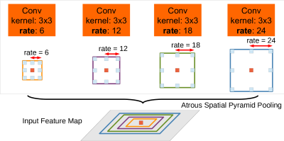 Atrous Spatial Pyramid Pooling (ASPP). To classify the center pixel (orange), ASPP exploits multi-scale features by employing multiple parallel filters with different rates. The effective Field-Of-Views are shown in different colors.