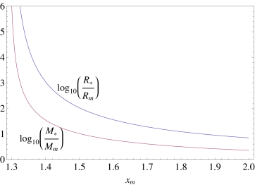 Ratios of envelope-to-core mass (lower curve) and radius (upper curve) for hylotropic envelopes matched to polytropic (