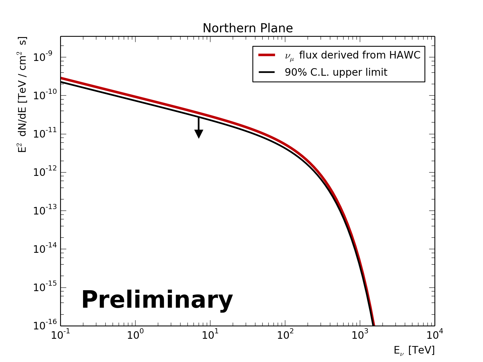 Left: Upper limit (90% C.L.) on the flux of muon neutrinos (black) for the stacking search of non-PWN sources in the 2HWC catalog.The projected muon neutrino fluxes (thin orange) represent the expected flux from each source assuming that the high-energy gamma ray flux measured by HAWC is from hadronuclear interactions. The combined flux (red) shows sum of the individual fluxes. Right: Upper limit (90% C.L.) on the flux of muon neutrinos (black) for the Northern plane and the expected neutrino flux assuming hadronuclear interactions (orange).