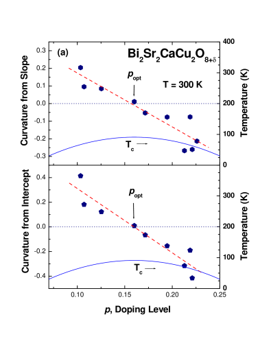 Two doping dependent curvature of