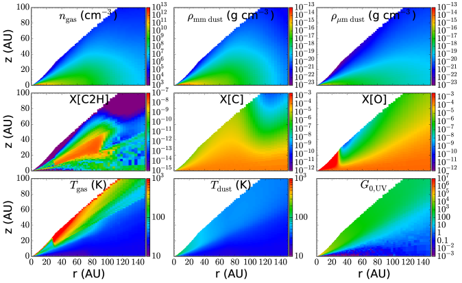 """Distribution of physical and chemical parameters in the """"best-fit"""" model of TW Hya. The upper panels provide the hydrogen nuclei number density (in cm"""