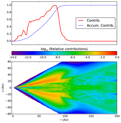 Contribution function at each radius (vertically integrated), and the radial accumulated contribution from the TW Hya model shown in Figs.