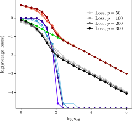 Estimation rate of the SPCAvRP algorithm for the Gaussian spiked model. Left panel: