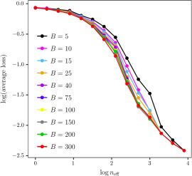 Average losses on the logarithmic scale as a function of the logarithm of the effective sample size