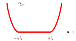 (a) The graph of the effective potential