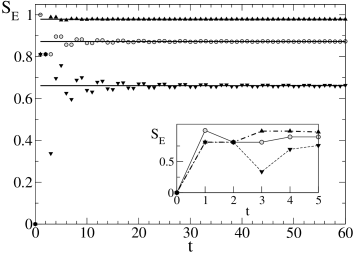 Evolution of the entropy of entanglement for the initial delocalized sates from eq.(