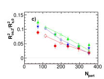 (Color online) Second-order Fourier coefficients of the oscillations of the HBT radii with respect to the second-order event plane for Au-Au collisions at