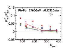 (Color online) The second-order Fourier coefficients of the oscillations of the HBT radii with respect to second-order event plane for Pb-Pb collisions at