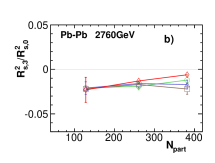 (Color online) The third-order Fourier coefficients of the oscillations of the HBT radii with respect to third-order event plane for Pb-Pb collisions at