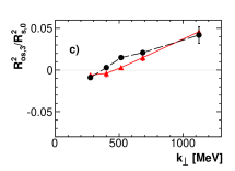 (Color online) Third-order Fourier coefficient of the azimuthal oscillations of the HBT radii with respect to third-order event plane as function of the transverse momentum for smooth initial conditions (Eq.