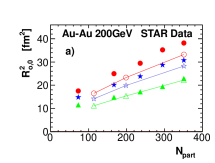 (Color online) HBT radii (zeroth-order Fourier coefficients) with respect to second-order event plane for Au-Au collisions at
