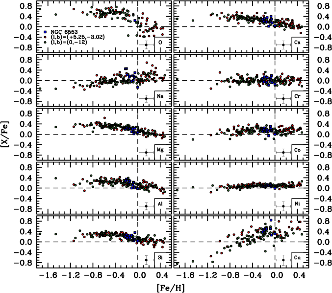 [X/Fe] abundance patterns plotted as a function of [Fe/H] for all elements analyzed. The filled red circles, filled green circles, and filled blue boxes differentiate stars belonging to the (