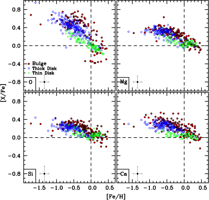 A comparison of the O, Mg, Si, and Ca abundances for the bulge stars measured here (filled red circles) with those of the thick disk (open blue circles) and thin disk (open green boxes). The disk data are from: Bensby et al. (2003; 2005) and Reddy et al. (2006).