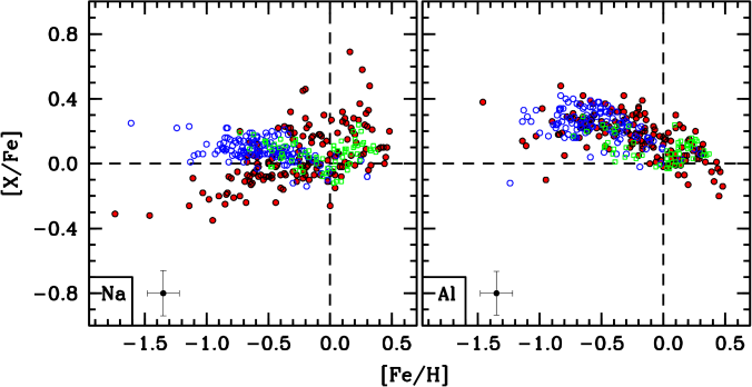 A plot of [Na/Fe] and [Al/Fe] ratios as a function of [Fe/H] for the bulge stars measured here (filled red circles), thick disk stars (open blue circles), and thin disk stars (open green boxes). The literature data are from the sources referenced in Figure