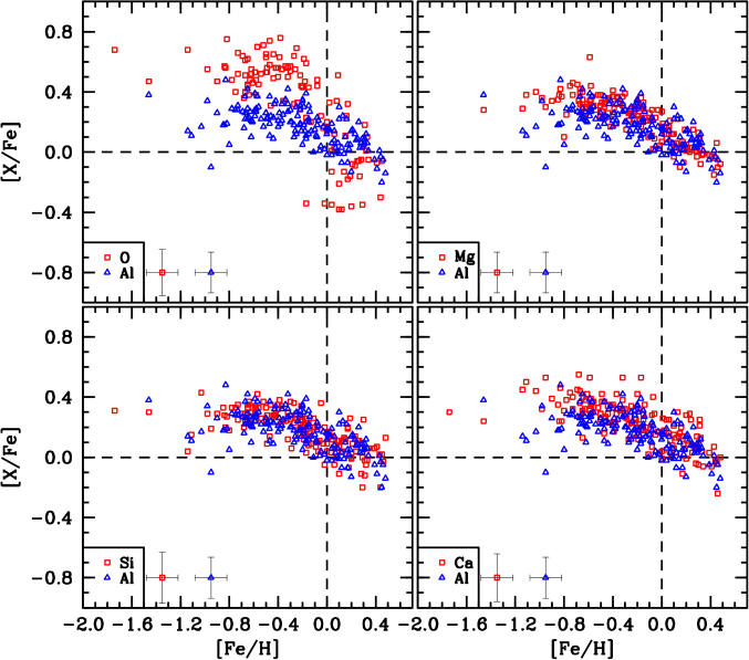 [Al/Fe] ratios (open blue triangles) for all bulge and NGC 6553 RGB stars analyzed here are compared to the abundance trends of the