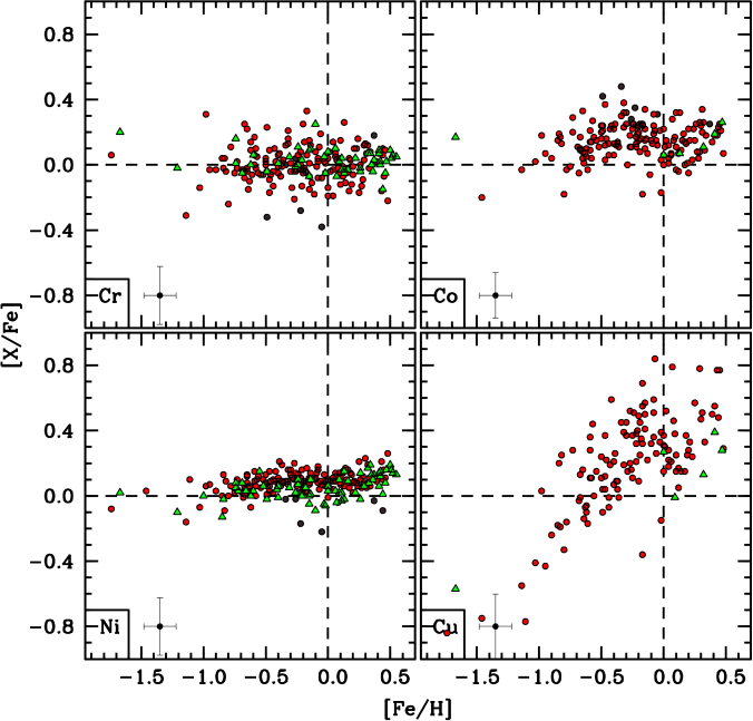 Plots comparing the [Cr/Fe], [Co/Fe], [Ni/Fe], and [Cu/Fe] abundances of the bulge stars measured here (filled red circles) with literature measurements of bulge microlensed dwarfs (filled green triangles) and field RGB/red clump stars (filled dark gray circles). The literature data are from the sources referenced in Figures