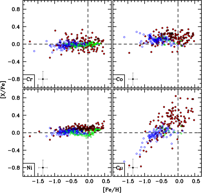 Plots comparing the [Cr/Fe], [Co/Fe], [Ni/Fe], and [Cu/Fe] abundances of the bulge stars measured here (filled red circles) with literature data for the thick disk (open blue circles) and thin disk (open green boxes). The literature data are from the sources referenced in Figure