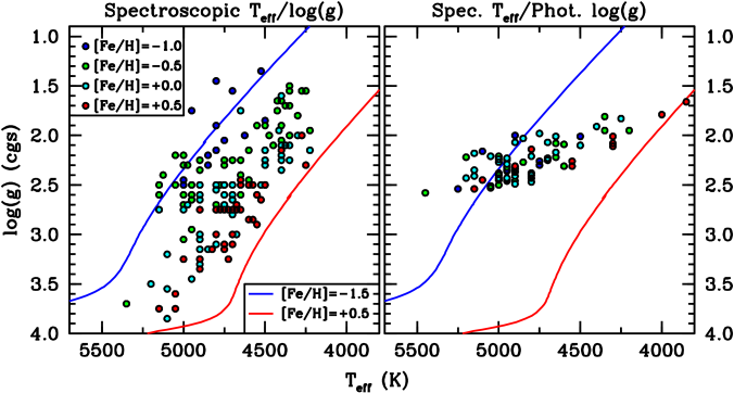 A plot of surface gravity versus effective temperature for all stars analyzed in this paper. The symbols are color–coded into rough metallicity bins. Metal–poor,