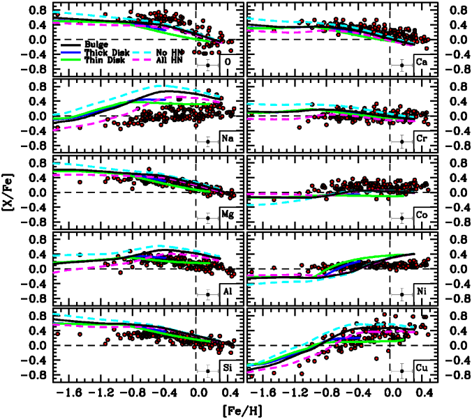 Chemical abundance trends are plotted as a function of [Fe/H] and compared to various chemical enrichment models. The solid black, blue, and green lines represent the baseline models from Kobayashi et al. (2006; 2011) for the Galactic bulge, thick disk, and thin disk, respectively. The dashed cyan and magenta lines illustrate how the bulge model changes if the hypernova fraction is 0 and 1, respectively, for masses