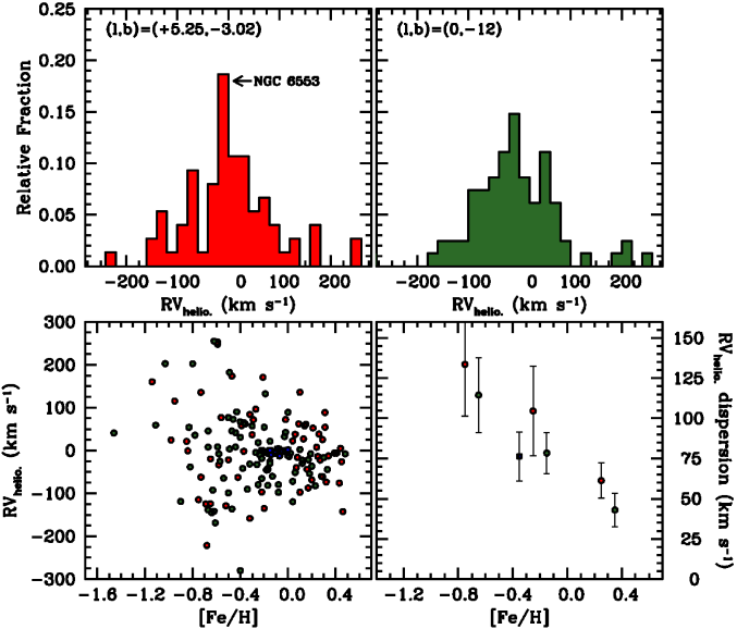 The red histogram (20 km s