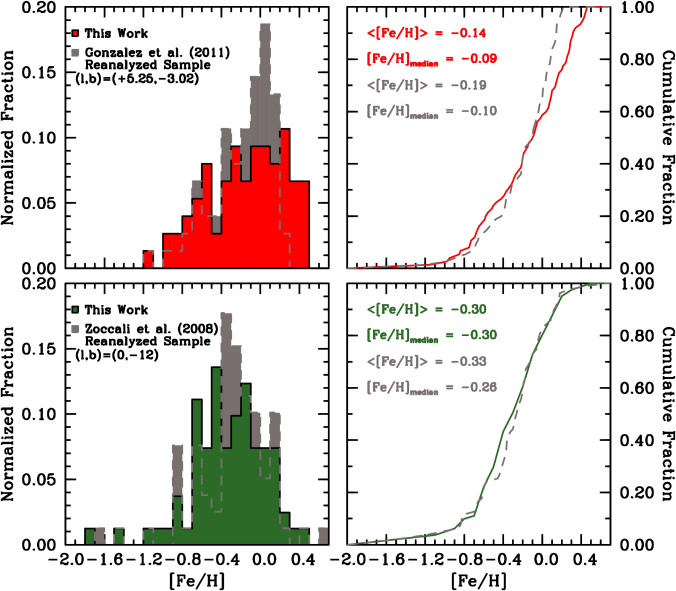 The red and gray histograms (0.1 dex bins) illustrate the derived metallicity distribution functions for the (