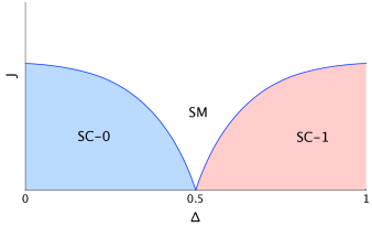 Partial phase diagram for the chiral spin model showing the first two of