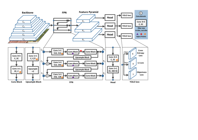 The network architecture of YOLOv3 and inject points for PP-YOLO. Activation layers are omitted for brevity. Details are described in Section