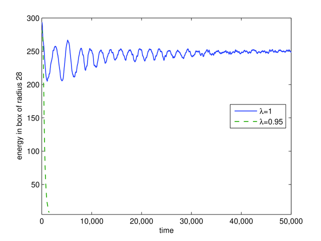Energy in a box of radius 28 as a function of time in the natural units of